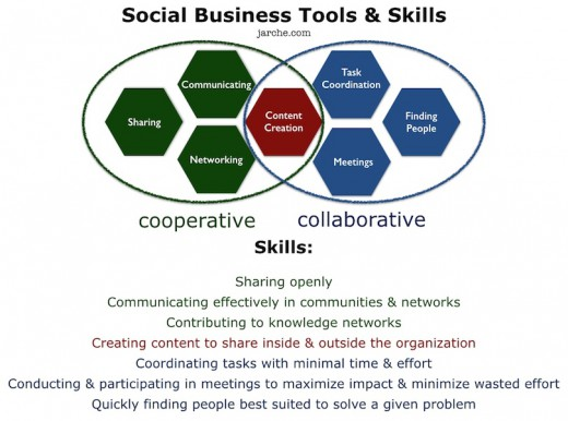 social-business-tools-skills