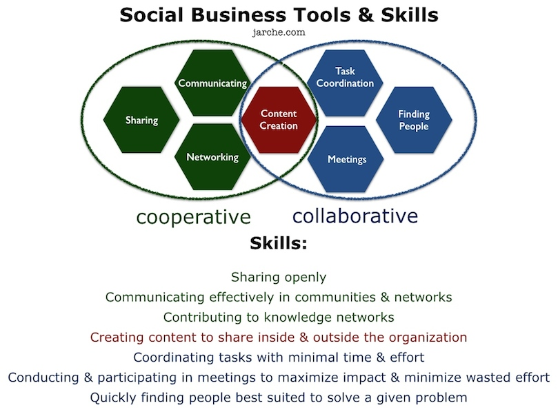 Structures, skills and tools