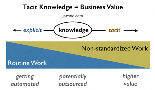 tacit knowledge business value