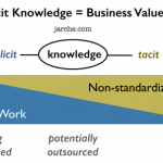 Tacit Knowledge Not Included