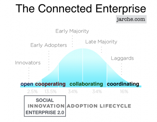the connected enterprise