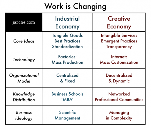 work is changing