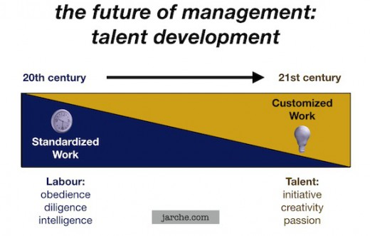 future  management