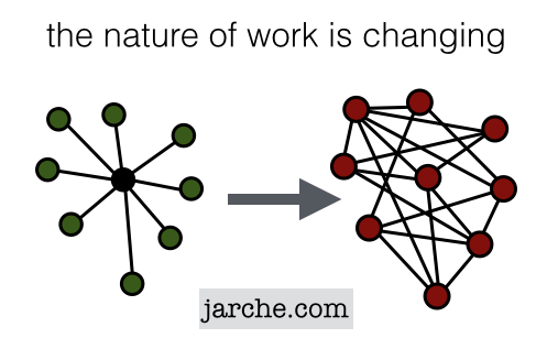 nature of work is changing