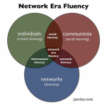 Network Era Fluency