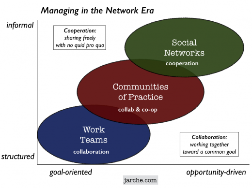 Managing in the Network Era