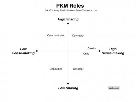 PKM 6C
