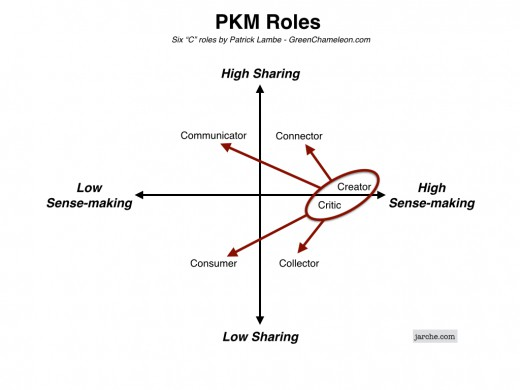 PKM creator critic