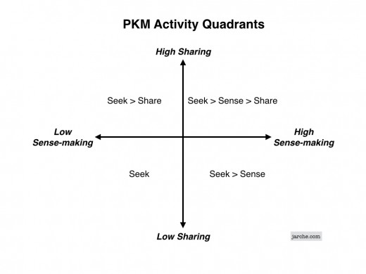 PKM quadrants