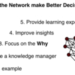 Six roles of network management