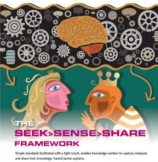 LT seek sense share