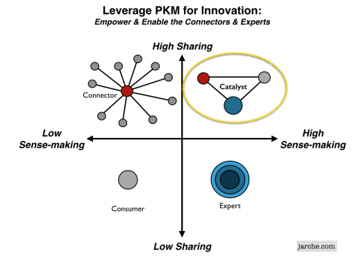 PKM innovation catalyst