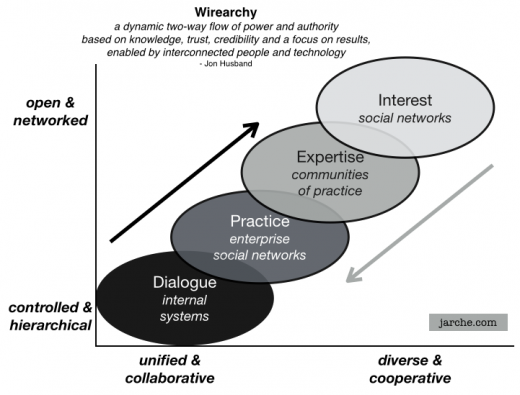 wirearchy foundation