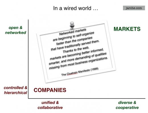 wired world