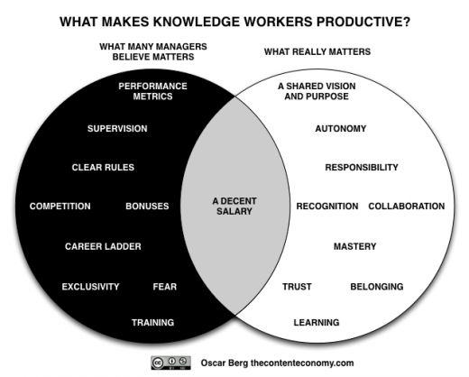 KnowledgeWorkerProductivityVenn