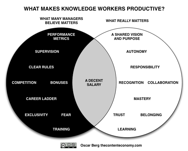 knowledge worker productivity and the practice Why measuring knowledge worker productivity is such an elusive target  knowledge  this practice fuels creative thought and more and better ideas  cre can.
