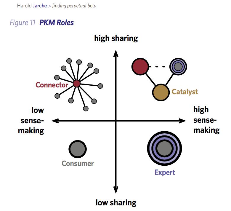 sharing sensing in PKM