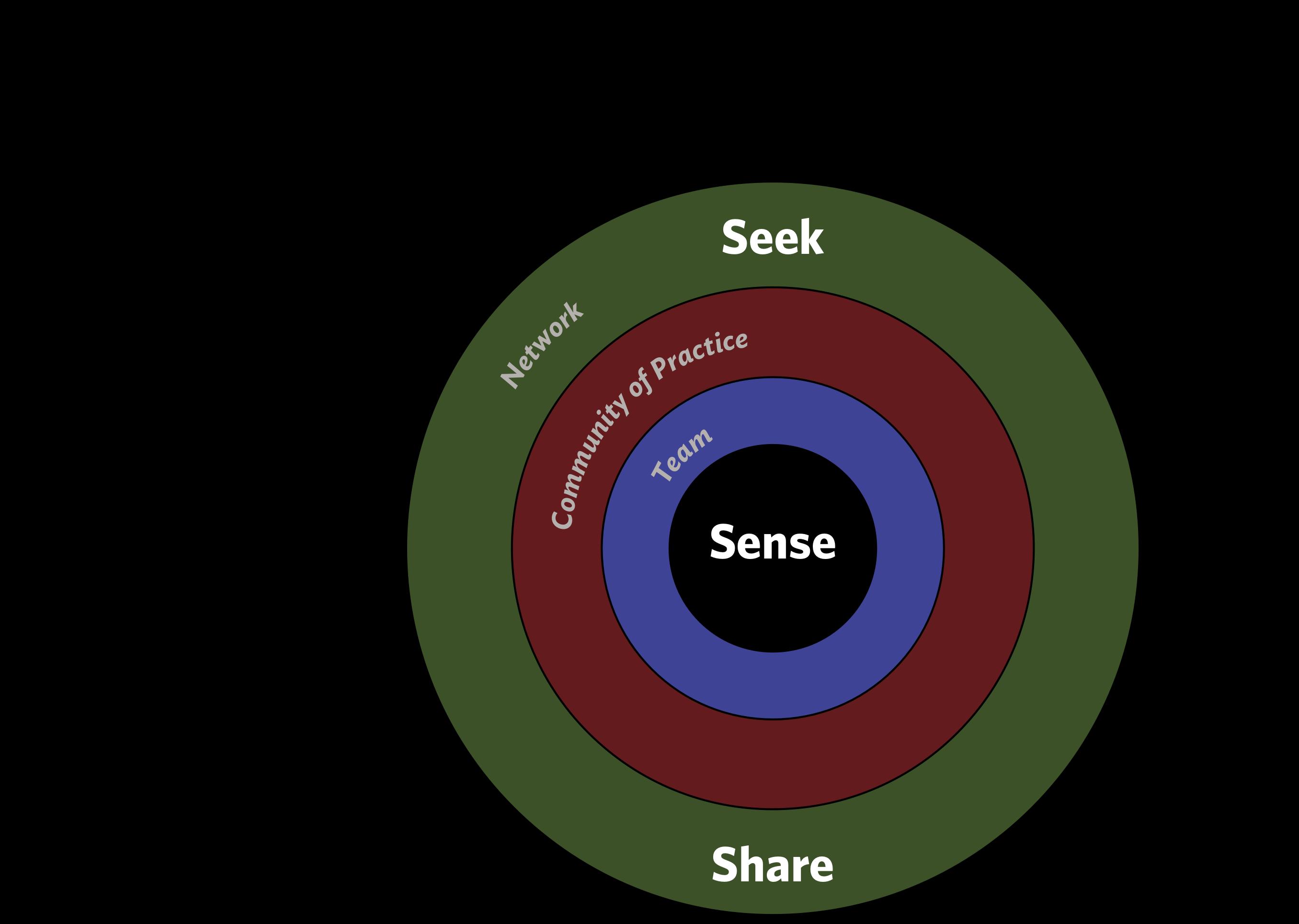 Seek > Sense > Share