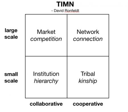 TIMN cooperative collaborative