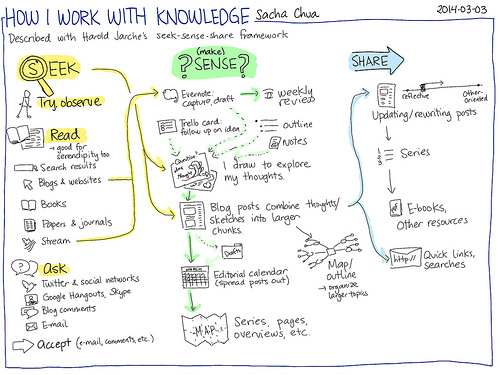 how sacha chua works with knowledge