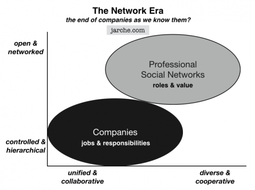 networks and companies