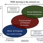 Absorbing complexity with PKM
