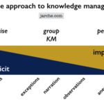 A simple approach to KM