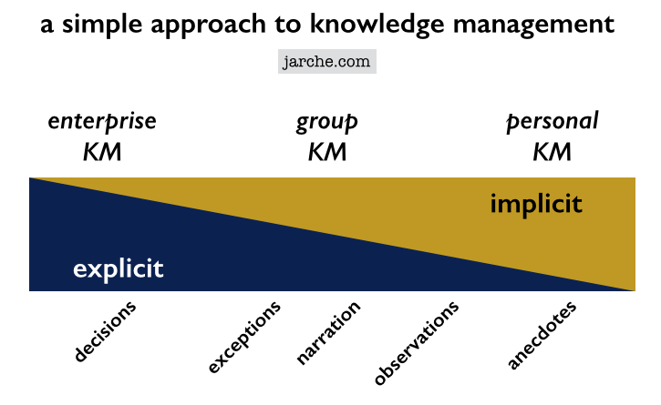 approach of a km A comparative assessment of knowledge management leadership approaches within the department of defense thesis tommy v s marshall ii, captain, usaf.