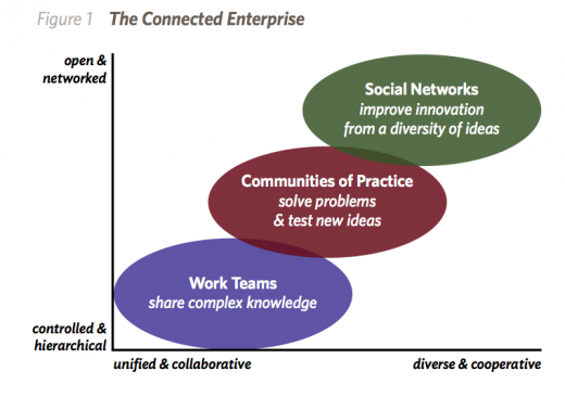 connected enterprise