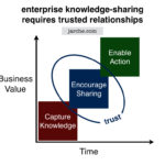 Enterprise knowledge sharing requires trusted relationships