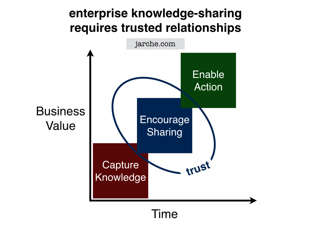 knowledge sharing and trust
