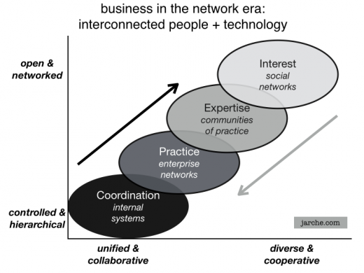Connecting companies to markets in the network era
