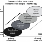 Connecting Companies and Markets