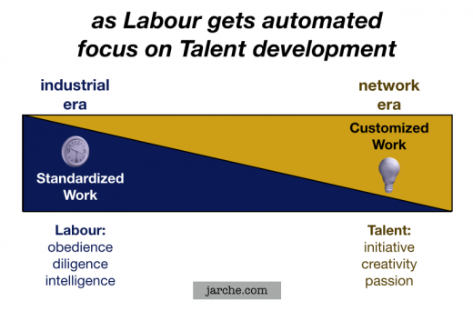 talent labour automation