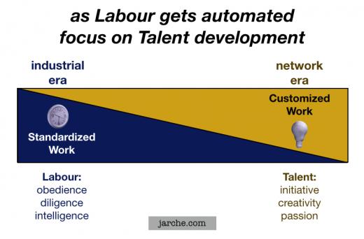 talent labour automation