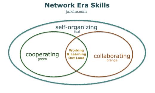 network era skills 3