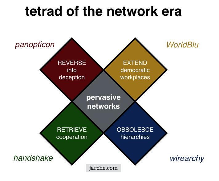 network tetrad