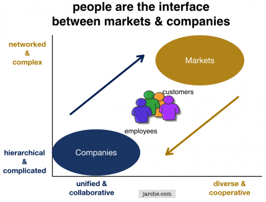 People are the best interface for complexity