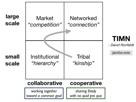 Tribes, Institutions, Markets, Networks