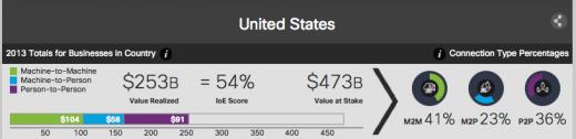 cisco value index