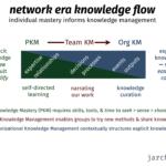 ESN as knowledge bridges