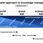 ESN as knowledge bridges