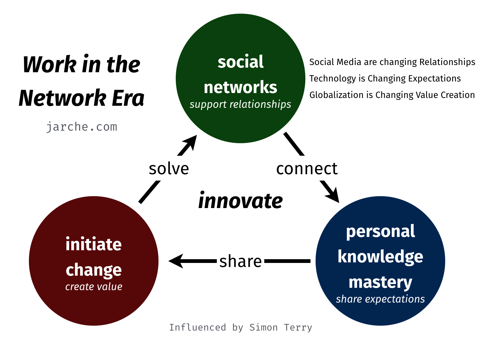leadership in social network