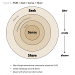 Seeking feedback on PKM