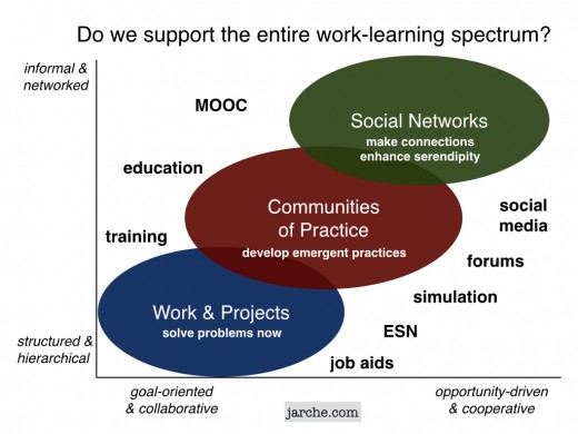 work-learning spectrum