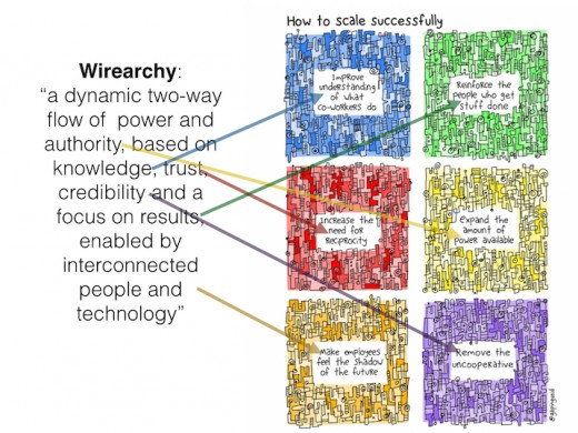 wirearchy gapingvoid.001
