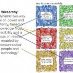 Wirearchy to scale successfully