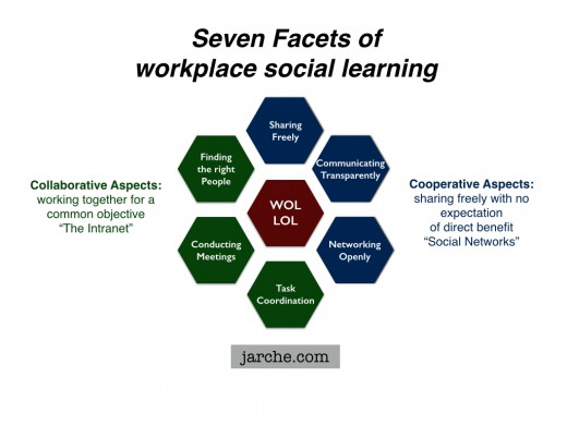 working social facets