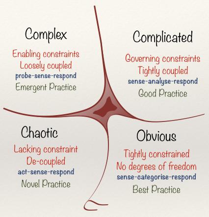 Cynefin Framework by Dave Snowden