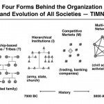 Building the network era organization